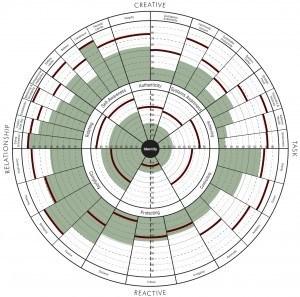 leadership-development-Bob-Complying-graph The Leadership Circle® Tools Explained