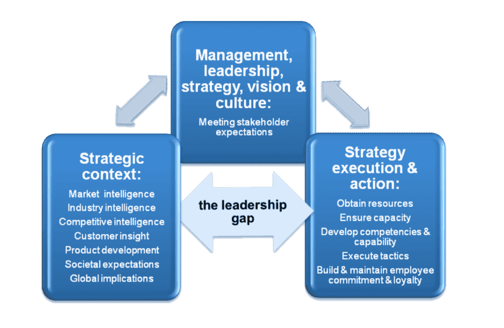 the-leadership-gap-diagram-2-1030x671 Leadership Skills - My Top 10